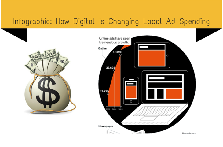 Infographic: How Digital Is Changing Local Ad Spending