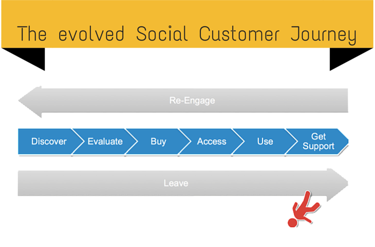The evolved Social  Customer Journey