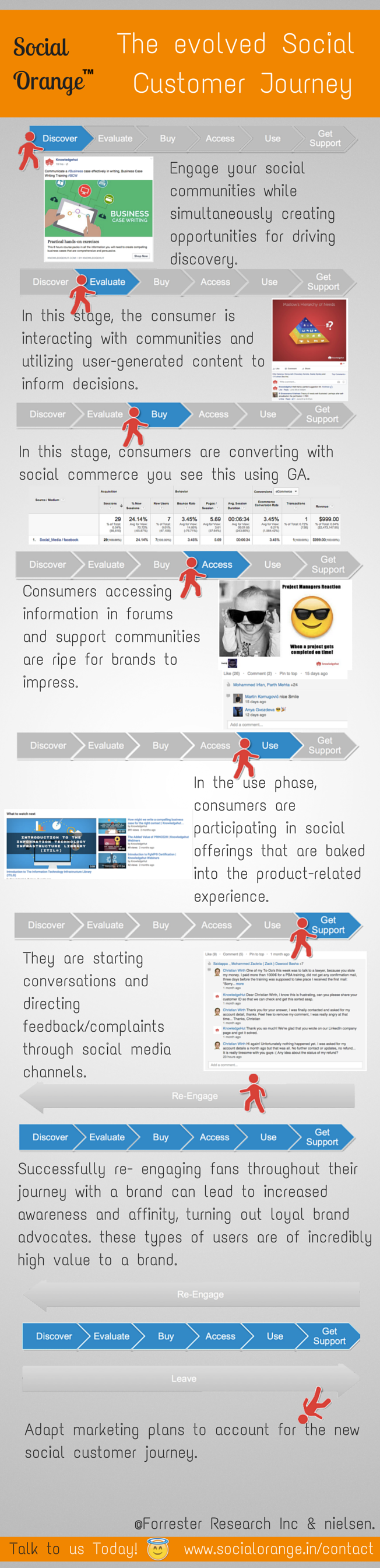 socialcustomer journey