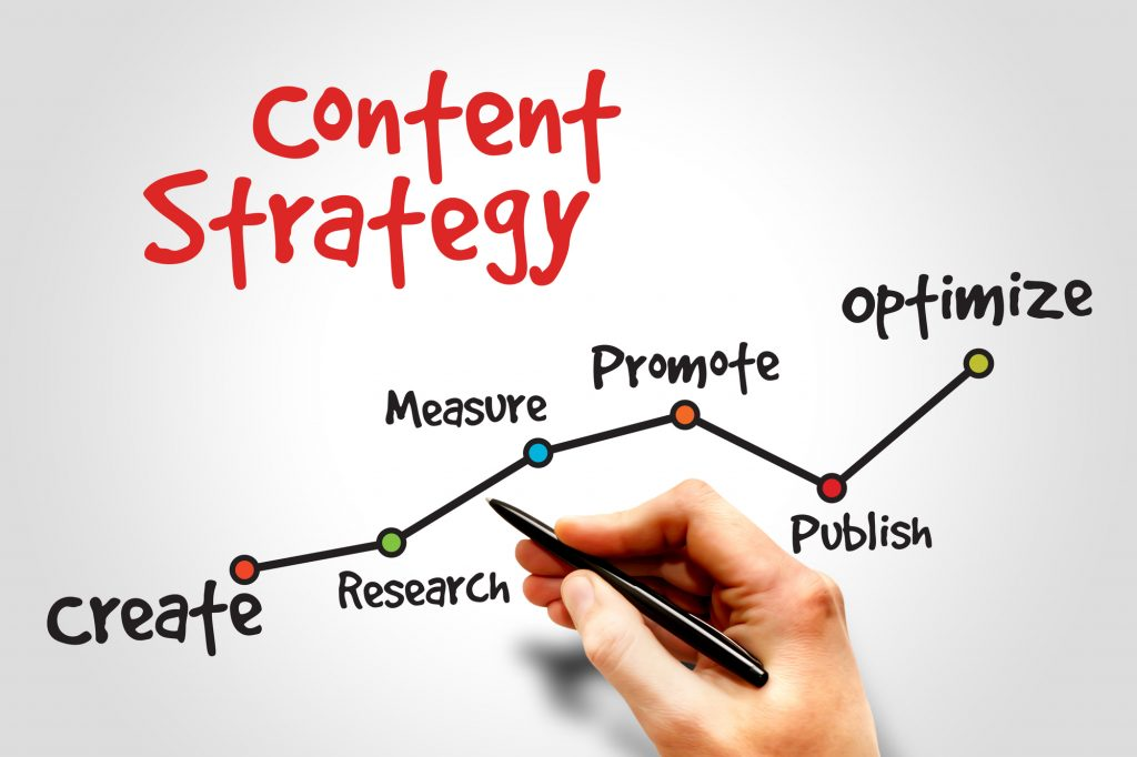 Content Marketing Strategy for entrepreneurs