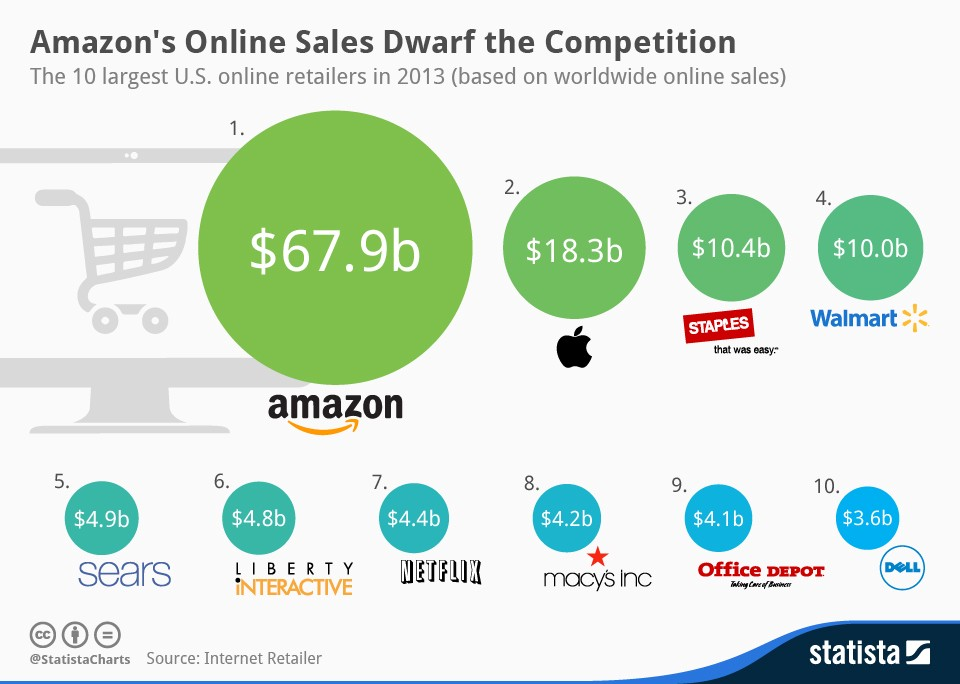 Amazons first mover advantage