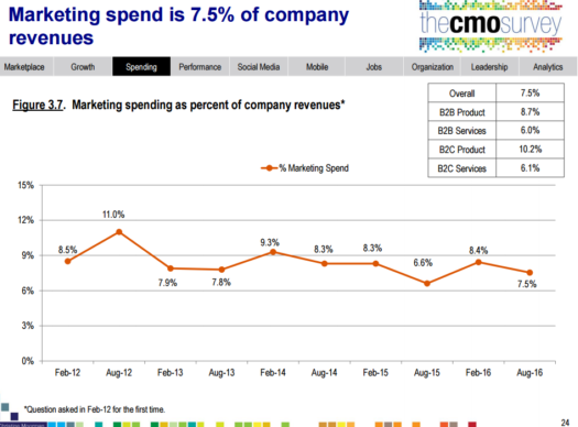 Digital_Marketing_spend_by_company