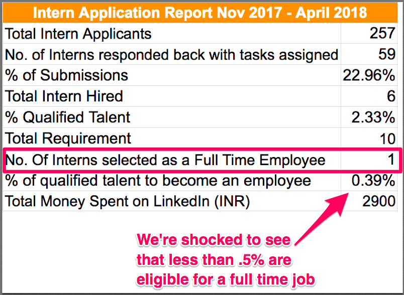 Intern Application report