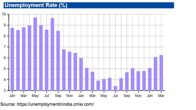 Unemployment Rate -2018